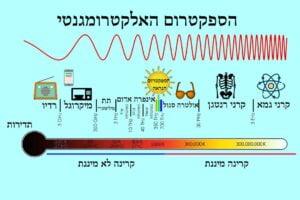 ספקטרום אלקטרומגנטי